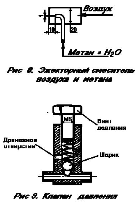 Получение метанола.
