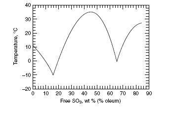 Фазовая диаграмма состояния системы серный ангидрид - вода