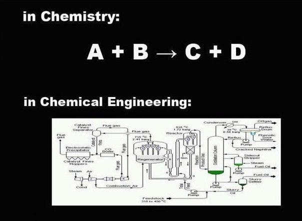 Химия и химическая технология