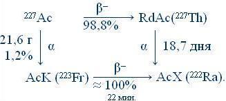 Схемы распада радионуклидов энергия и интенсивность излучения