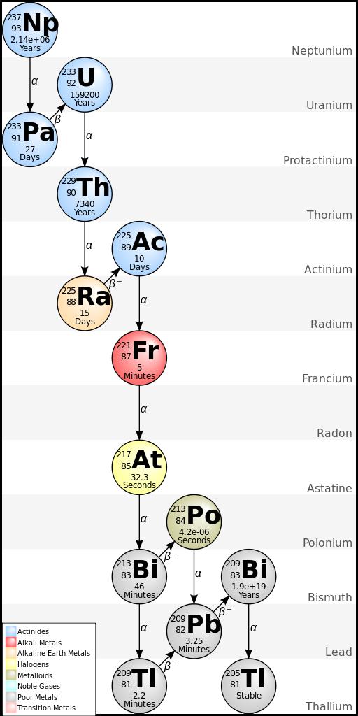 Радиоактивный ряд нептуния-237