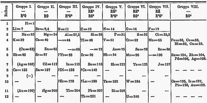 В Периодической таблице Д. И. Менделеева в 1869 была оставлена клетка между торием и ураном.