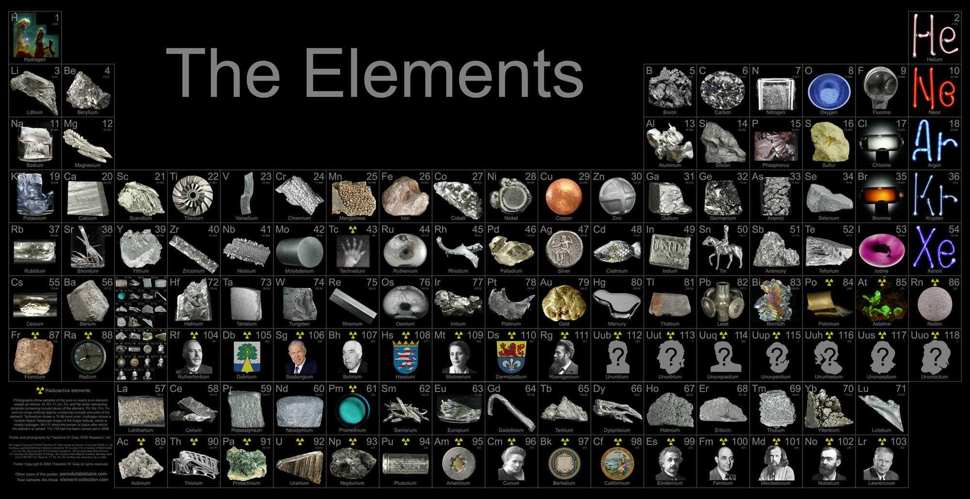 Таблица Менделеева. Периодическая система химических элементов Д.И.Менделеева