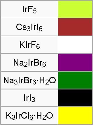 Цвета соединений иридия