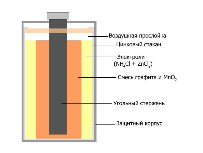 Строение марганцево-цинкового элемента