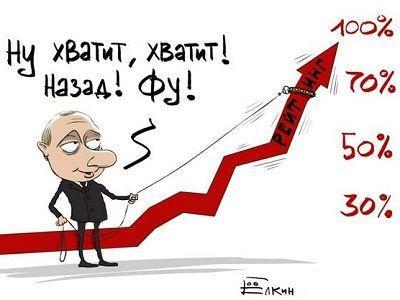 рейтинг Путина - Елкин