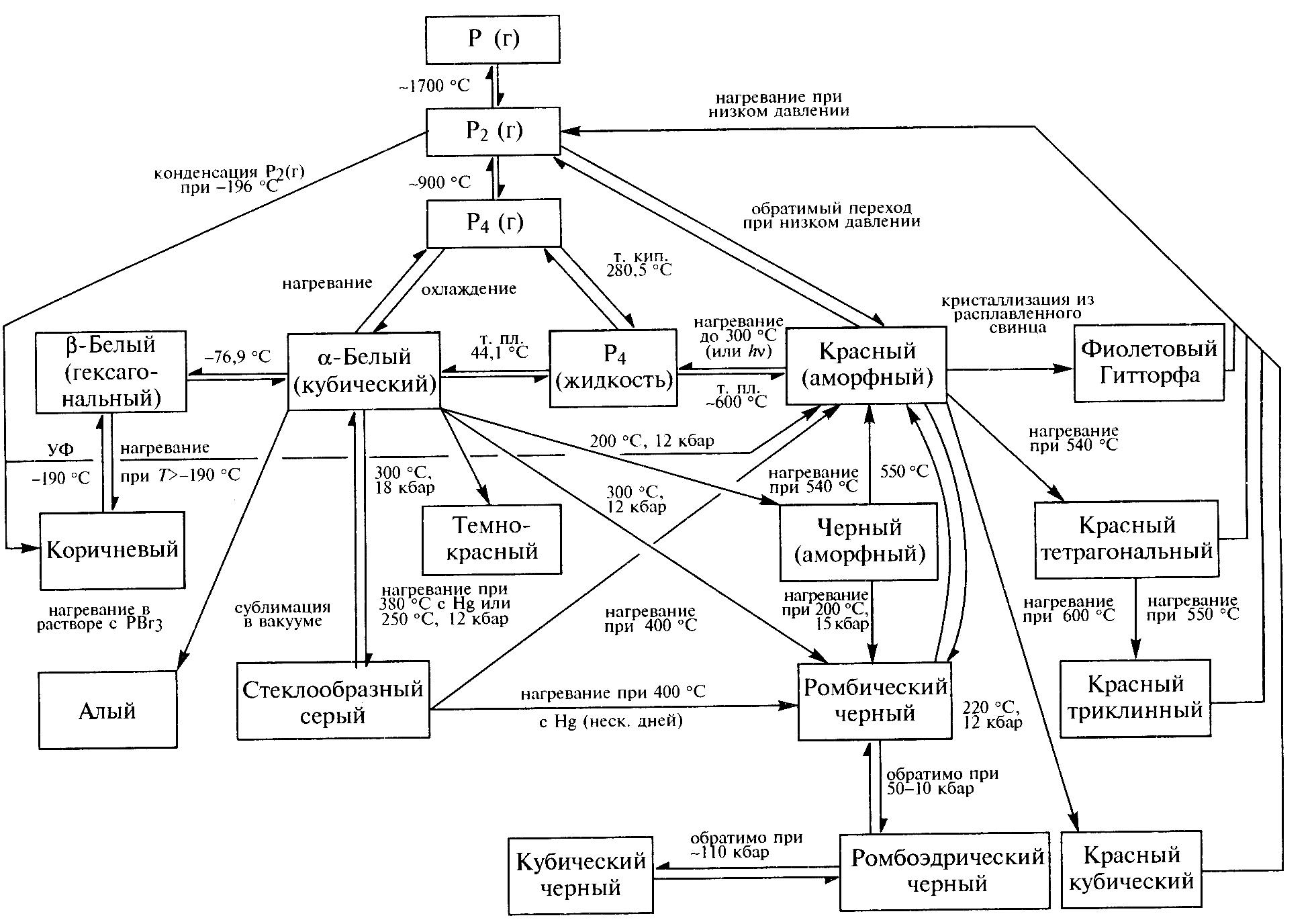 Взаимосвязь между аллотропными модификациями фосфора