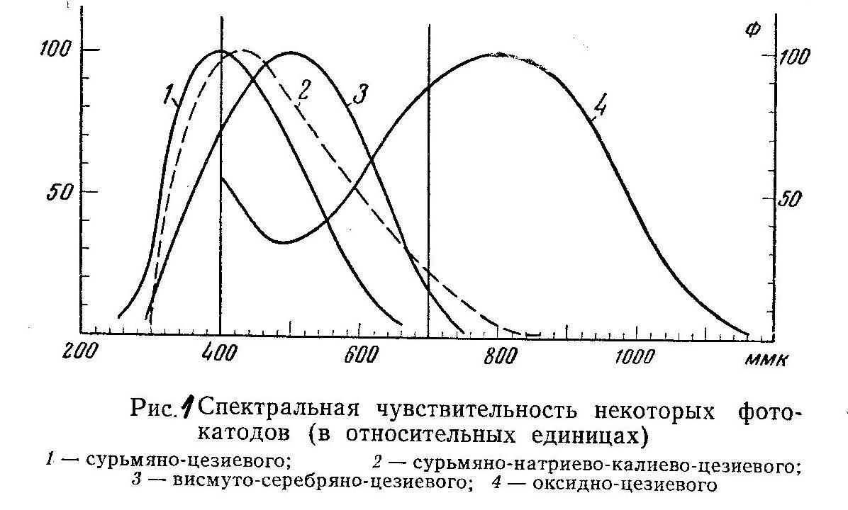 Фотоэлектронный умножитель - ФЭУ. Photomultiplier tube (photomultiplier or PMT for short)