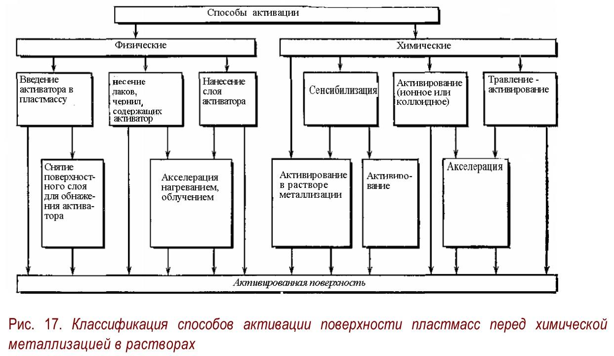 Пластмасса Композиционная