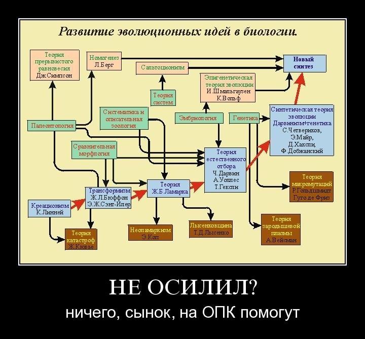 ''Научный креационизм'' и ''Основы православной культуры'' (ОПК)