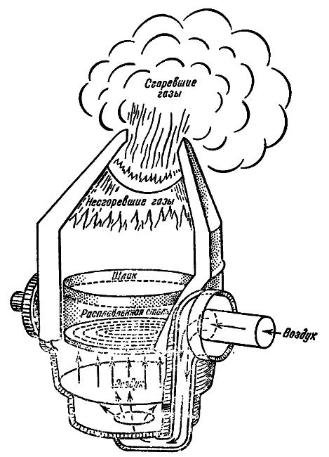 Схема конвертера Бессемера.