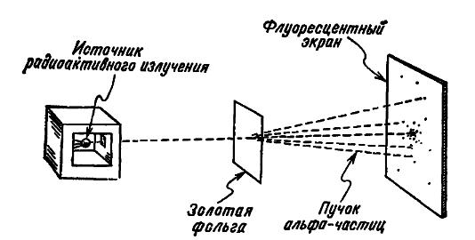 Схема опыта Резерфорда.