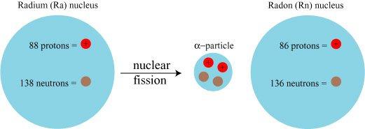 Распад атома радия (альфа-распад)