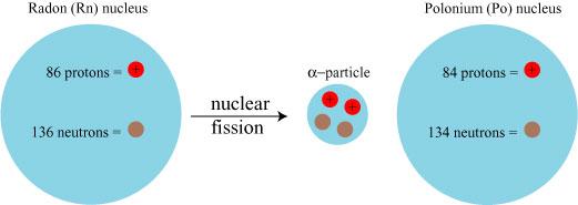 Распад атома полония (альфа-распад)