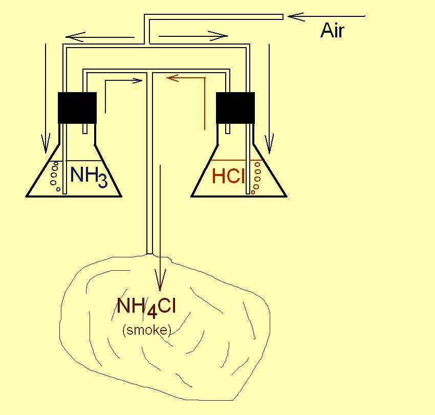 Реакция соляной кислоты и аммиака (дым без огня). Reaction of hydrochloric acid and ammonia (smoke without fire)