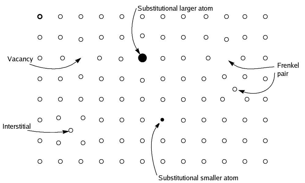 Различные типы дефектов в кристалле