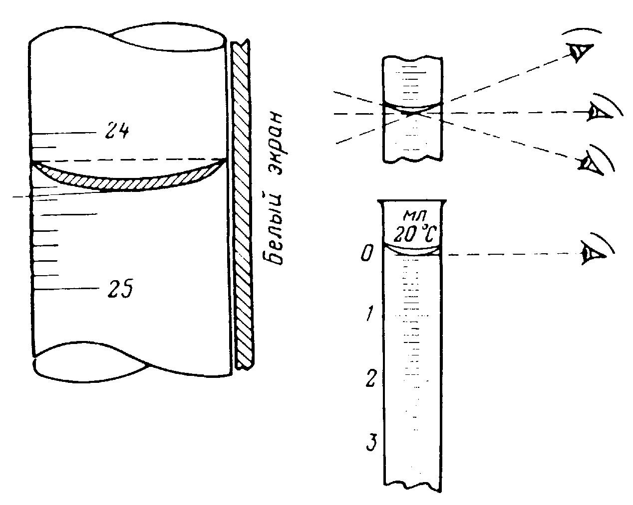 Описание процесса силилирования мерных пипеток. Treatment of volumetric pipettes by trimethylchlorosilane