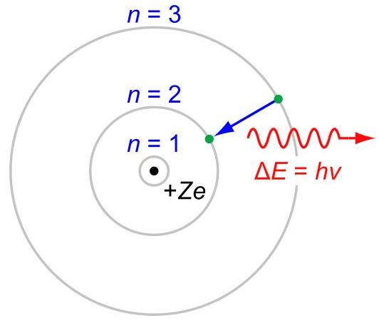 Боровская модель атома