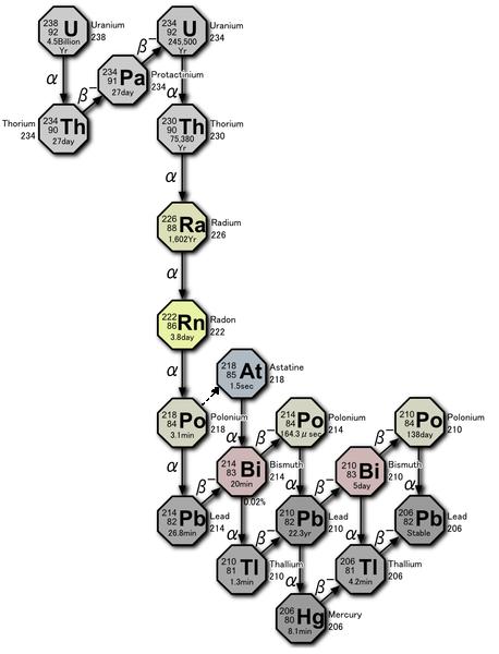Радиоактивный ряд урана-238 (4n+2) [другое название - радиоактивный ряд радия]