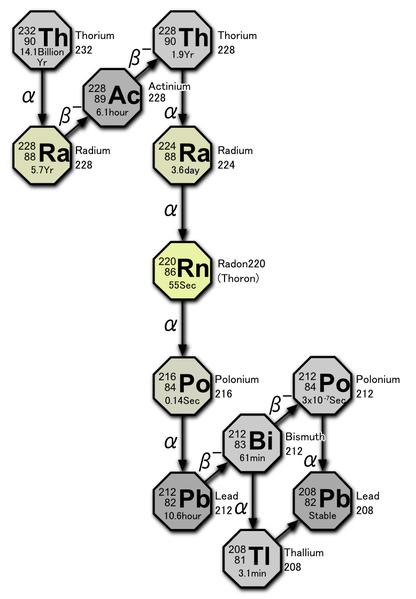 Радиоактивный ряд тория (4n)