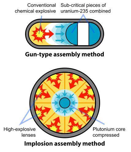 Два альтернативных принципа инициации взрыва атомной бомбы