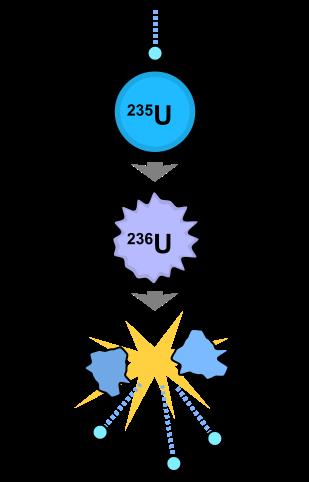 Уран - деление ядер
