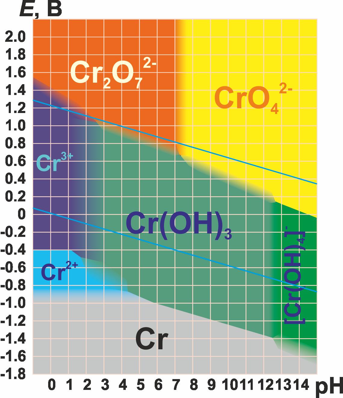 Диаграмма Пурбе (диаграмма преобладающих форм, E-pH диаграмма)  для хрома