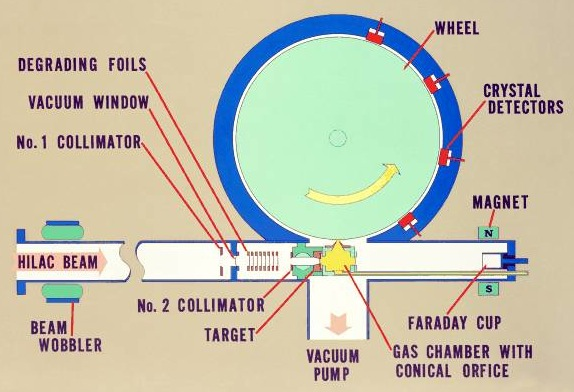 Схема установки, на которой были получены изотопы Rf-257 и Rf-259