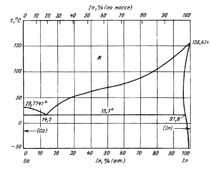 Диаграмма состояния системы индий-галлий