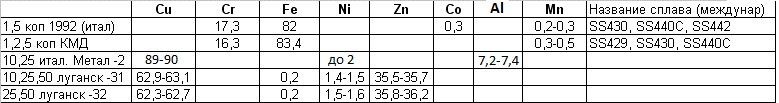 Химический состав украинских монет. The chemical composition of the Ukrainian coins