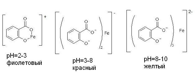 Комплексы железа и салициловой кислоты