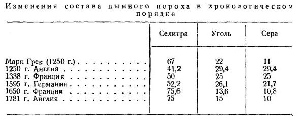 состава черного пороха (в % вес.)
