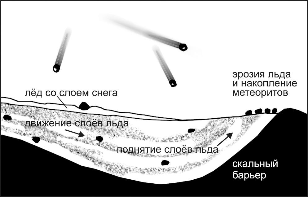 Накопление метеоритов в определенных местах ледника