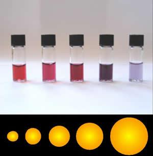 Зависимость окраски золей золота от размера частиц
