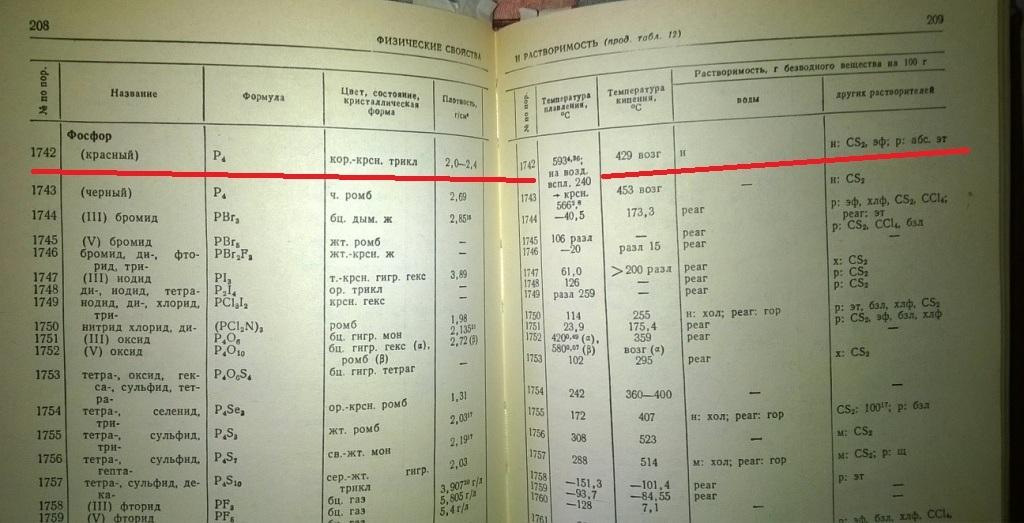 Свойства неорганических соединений. Справочник / Ефимов А. И. и др. - Л.: Химия, 1983 - 392 с