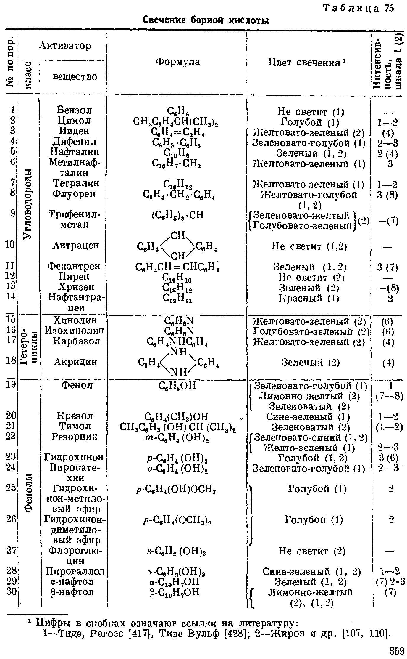 Люминофоры с борной кислотой. Boric acid phosphors