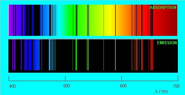 Спектр натрия
