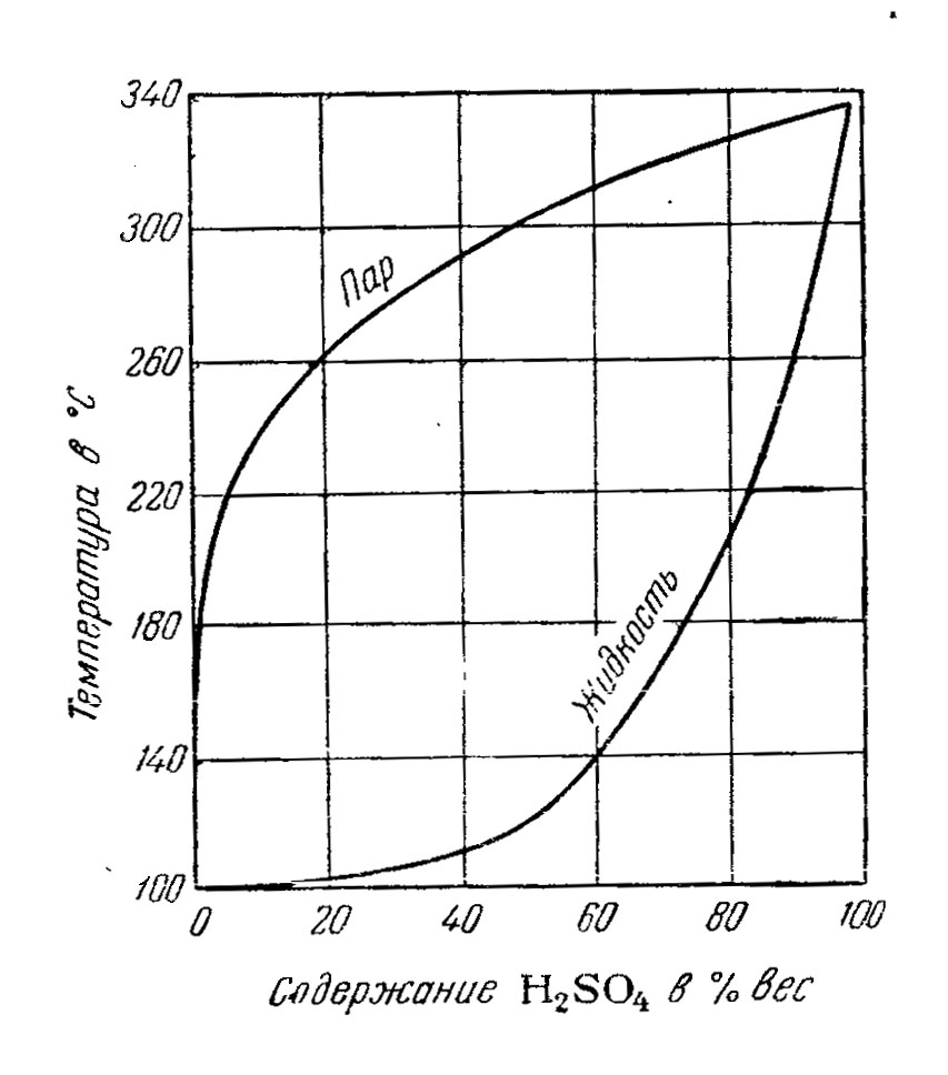 Зависимость состава жидкости и пара от температуры (при 1 бар)