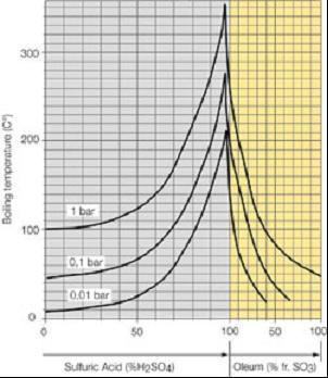 Зависимость состава жидкости от температуры и давления