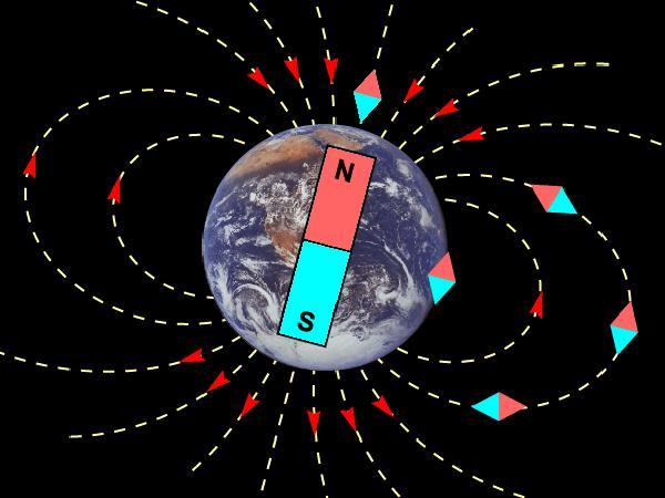 Принцип действия магнитного компаса