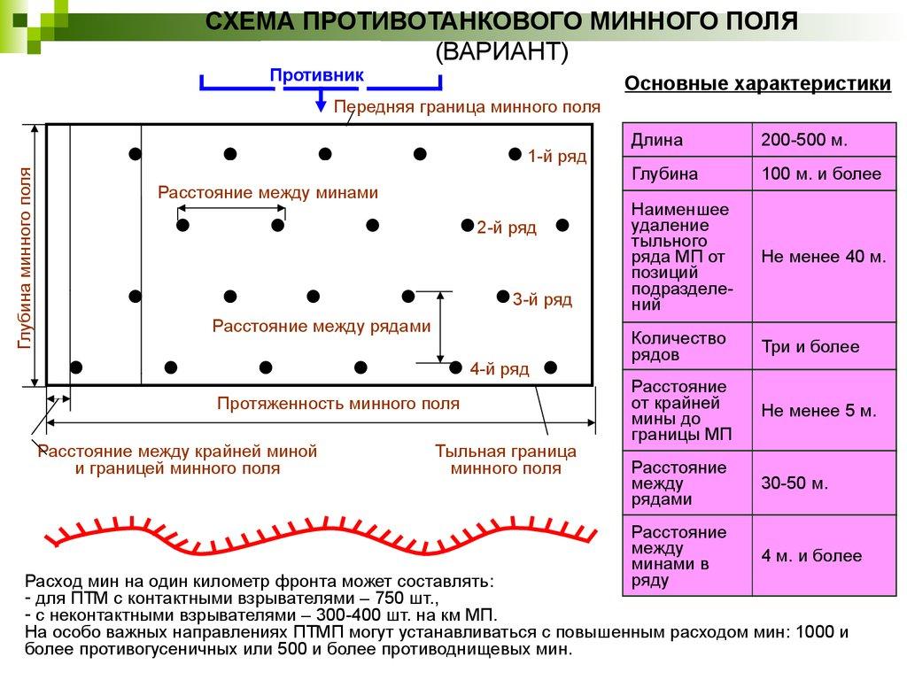 Схема установки противотанкового минного поля