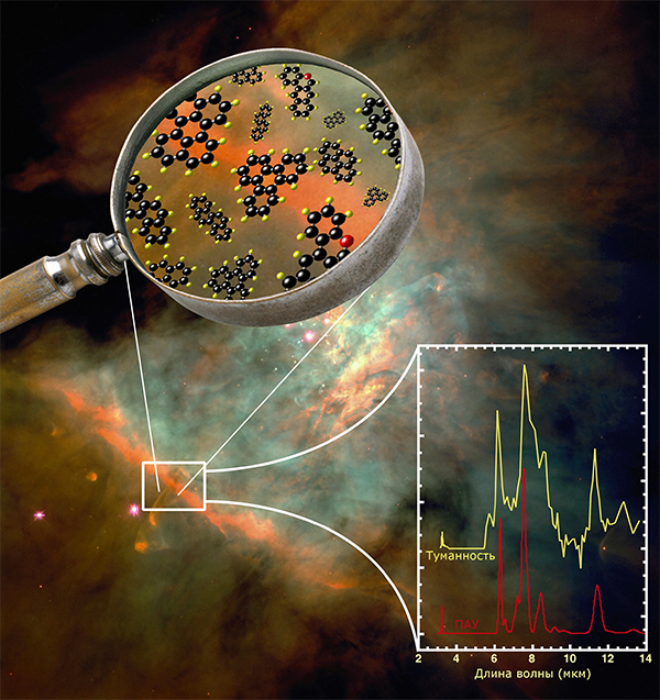 Органические вещества в космосе