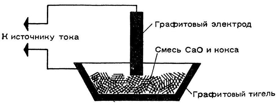 Получение карбида кальция