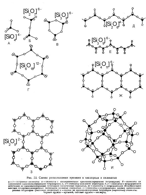 Расположение атомов кислорода и кремния в структурах силикатов