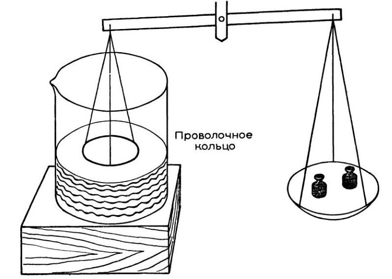Измерение поверхностного натяжения