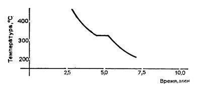 Кривая охлаждения