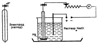 Электролиз с ртутным катодом