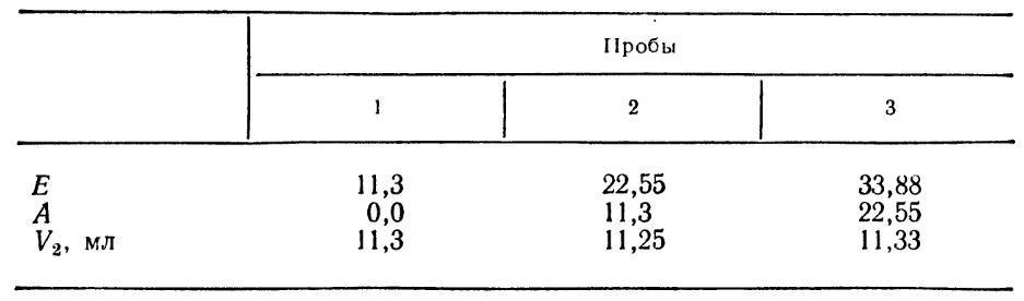Титрование (таблица результатов)