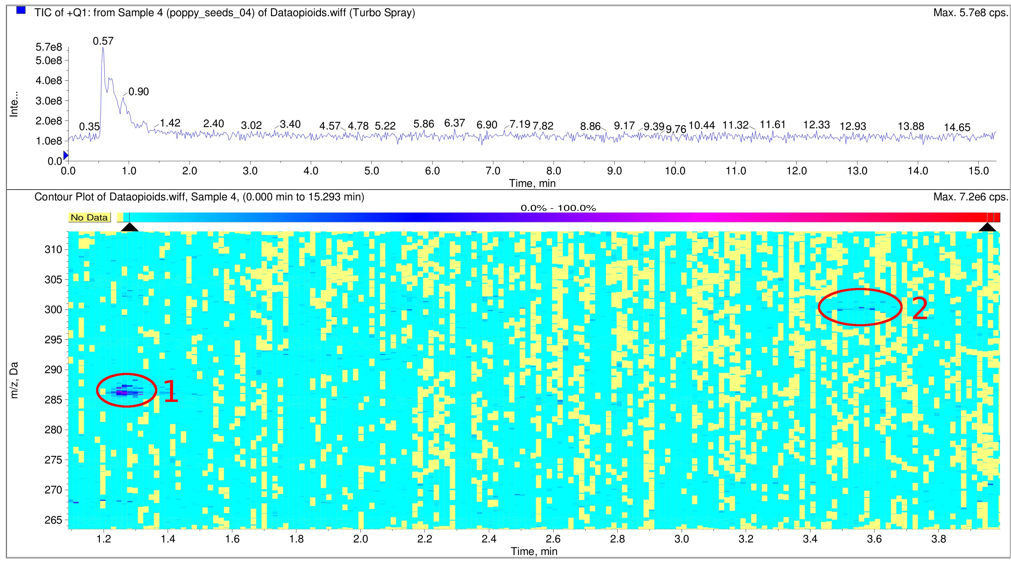 Total Ion Count (TIC) хроматограмма экстракта семян мака