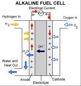 Топливный элемент (водородно-кислородный со щелочным электролитом)